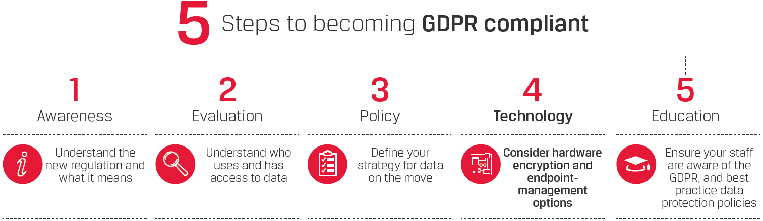 5 Steps to becoming GDPR compliant